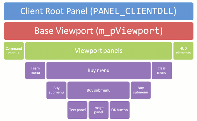 VGUI client panel hierarchy