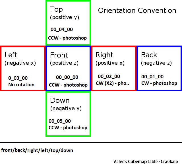 Orientation convention source cra0.png