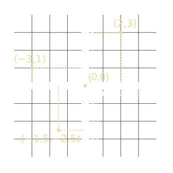A two-dimensional coordinate system