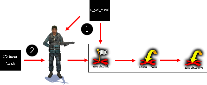 File:Assault diagram.png