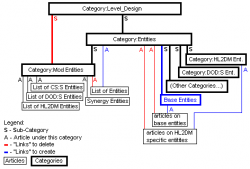 Category hierarchy example.png